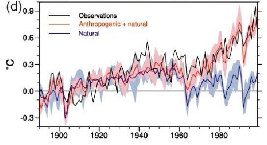 Greenhouse gas vs temperature