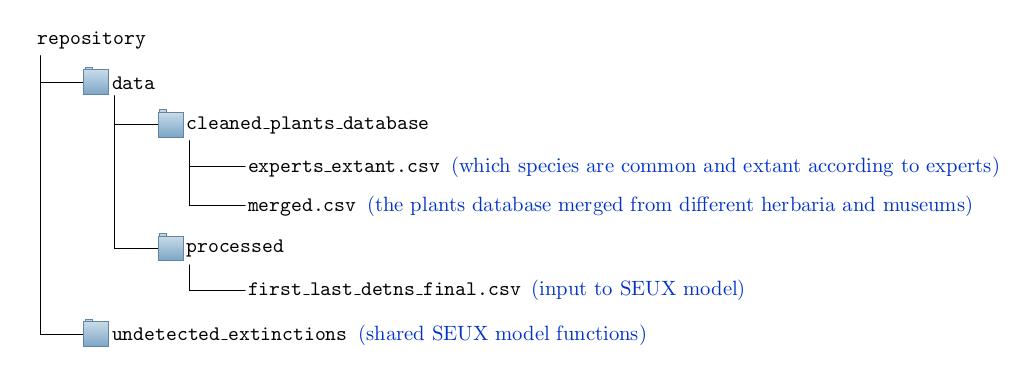 Pretty diagram of directory structure